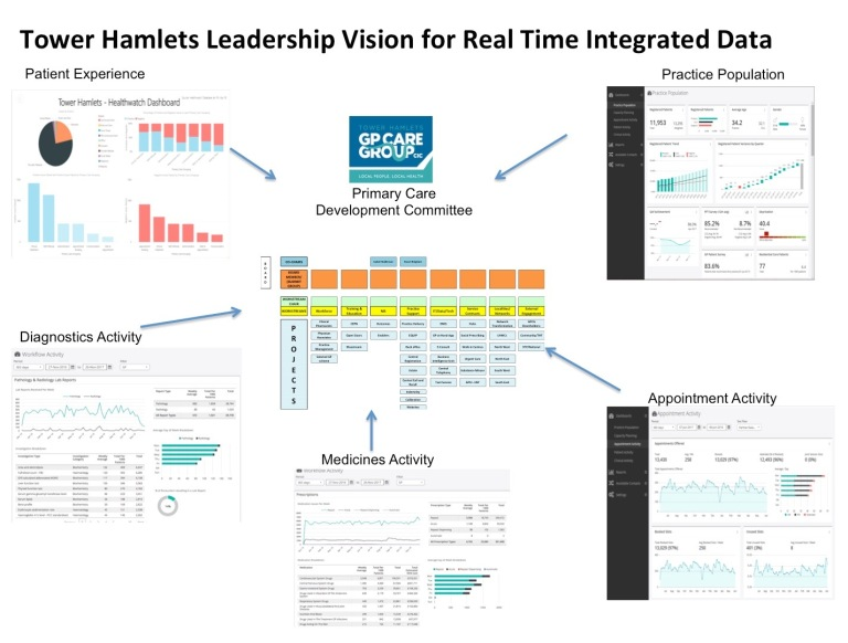 Tower Hamlets Vision Real Time Data